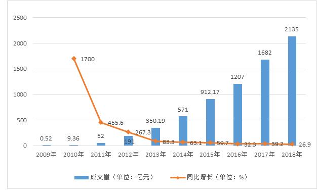 多家电商平台混战双十一,全网最终销售额3143亿元,同比增长23.8%