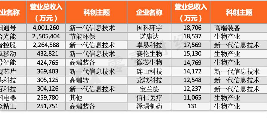 射屄囹�a_眲2科创板2018年营业总收入前十名与后十名企业