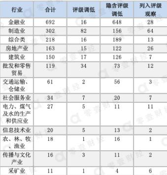 越南骚屄囹�a_眲22019.1.1—2019.8.4评级下调债券行业分布
