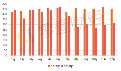 2018年P2P问题平台数量近千家 待还余额跌破万亿