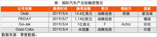 上海通用汽车金融融资总额约为31.67亿元;邦际4笔