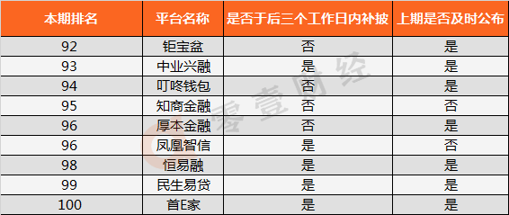 ���W站排行6月P2P�W�J平�_音�披露排行榜