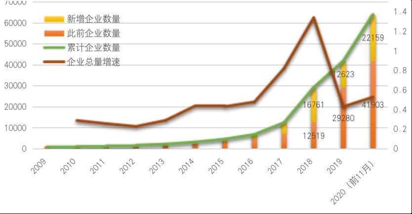 中国区块链企业发展普查报告(2020)