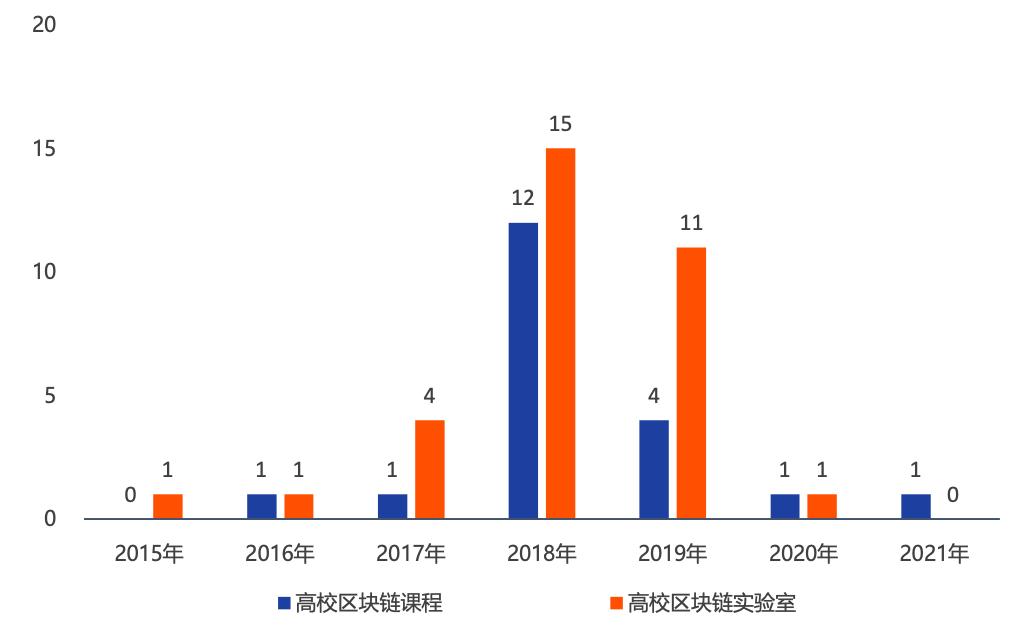 中国区块链教育及人才发展报告(2020)